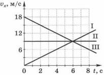 графики зависимости проекции вектора скорости от времени для трёх тел 1 вариант