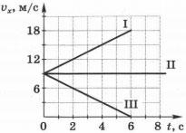 графики зависимости проекции вектора скорости от времени для трёх тел 2 вариант