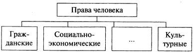 Схема Права человека