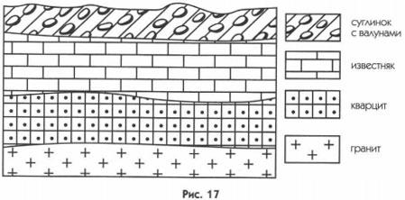 Схематическая зарисовка залегания горных пород рисунок 17