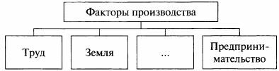 Схема Факторы производства