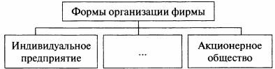 Схема Формы организации фирмы