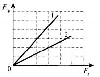 графики зависимости силы трения от силы нормального давления для двух тел