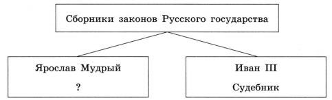Сборники законов Русского государства