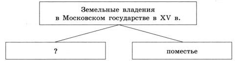 Земельные владения  в Московском государстве в XV в.