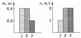 Диаграммы массы и скорости