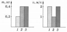 На диаграммах показаны массы и скорости движущихся тел