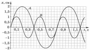 графики зависимости координаты колеблющихся пружинных маятников А и В