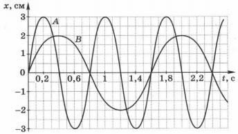 графики зависимости координаты колеблющихся пружинных маятников