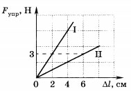 график зависимости силы упругости от удлинения 1 вариант