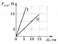 график зависимости силы упругости от удлинения 2 вариант