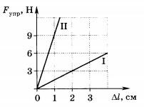 график зависимости силы упругости от удлинения 3 вариант