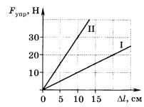 график зависимости силы упругости от удлинения 4 вариант