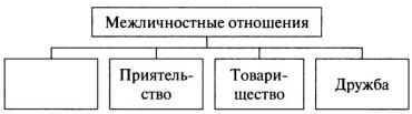 Схема Межличностные отношения