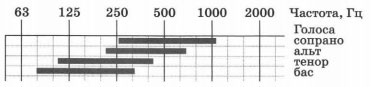 Частотные диапазоны звуков, воспроизводимых человеческим голосом 1 вариант