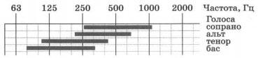 Частотные диапазоны звуков, воспроизводимых человеческим голосом 2 вариант