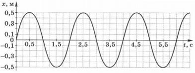 График зависимости координаты колеблющегося математического маятника от времени 1 вариант