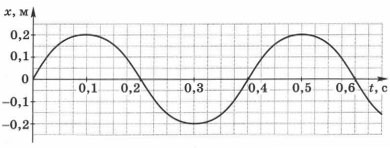 График зависимости координаты колеблющегося математического маятника от времени 2 вариант