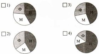 Круговая диаграмма ответ 1 вариант