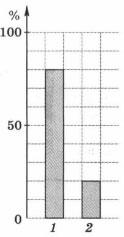 Диаграмма распределение количества теплоты, выделяющегося на проводниках за 1 с