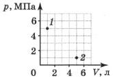 Две точки, соответствующие двум состояниям газа постоянной массы