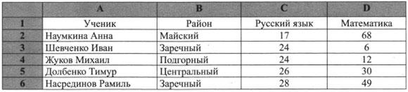 Первые строки таблицы