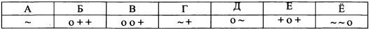 фрагмент кодовой таблицы