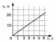 График пути 1 вариант 2 задание