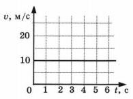 График скорости 1 вариант 1 задание