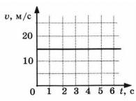График скорости 2 вариант 1 задание