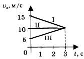 График 2 вариант 3 задание