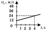 График зависимости проекции скорости от времени 1 вариант 2 задание