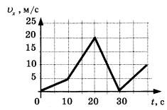 График зависимости проекции скорости от времени 1 вариант 3 задание