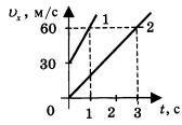 График зависимости проекции скорости от времени 2 вариант 2 задание