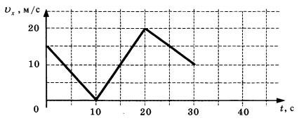График зависимости проекции скорости от времени 2 вариант 3 задание