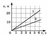 Графики пути 1 вариант 3 задание