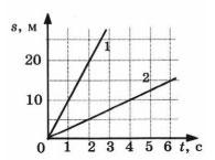 Графики пути 2 вариант 3 задание