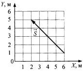 Проекция вектора перемещения на ось OX