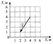 Проекция вектора перемещения на ось OY