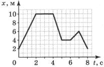 График движения материальной точки 3 вариант