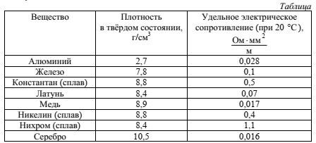 Таблица к заданию 14