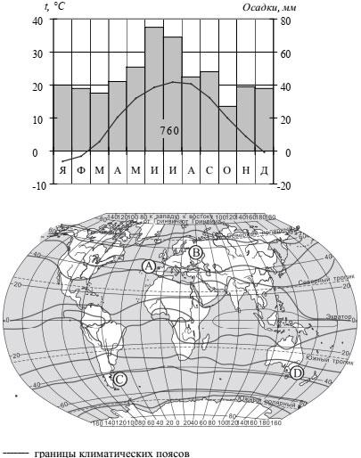 Климатограмма