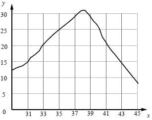 График зависимости скорости ферментативных реакций в холоднокровном организме от температуры