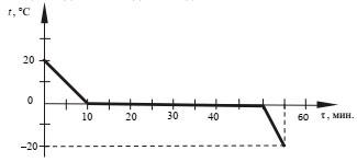 График к заданию 23
