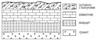 Схематическая зарисовка залегания горных пород