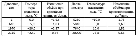 Таблица к заданиям 19-21