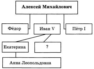 Схема правителей