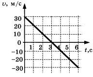 График 2 задание 1 вариант