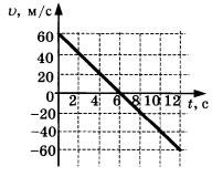 График 2 задание 2 вариант