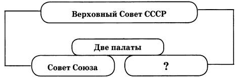 Схема Верховный Совет СССР 1 вариант